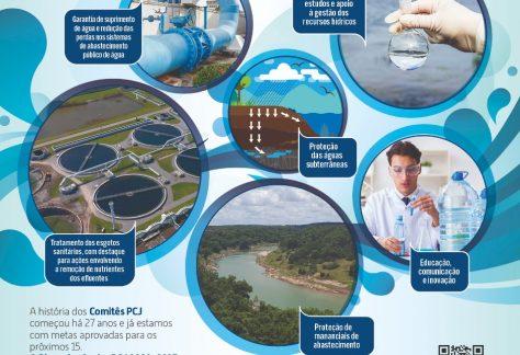 Novo Plano das Bacias PCJ prevê R$ 7,6 bi em ações para melhorar os rios da região